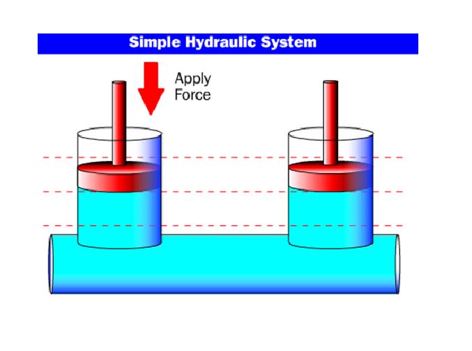 Hệ thống xi lanh thủy lực đơn giản